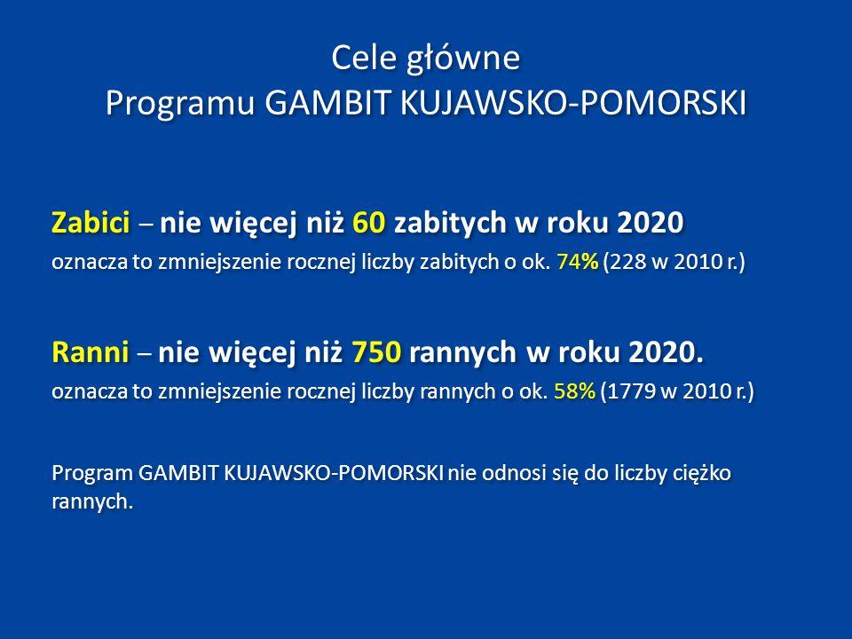 Cele etapowe NPBRD Zabici: rokmaksymalna liczba zabitych 20143 000 20172 400 Ciężko ranni: rokmaksymalna liczba ciężko rannych 20149 400 20178 000