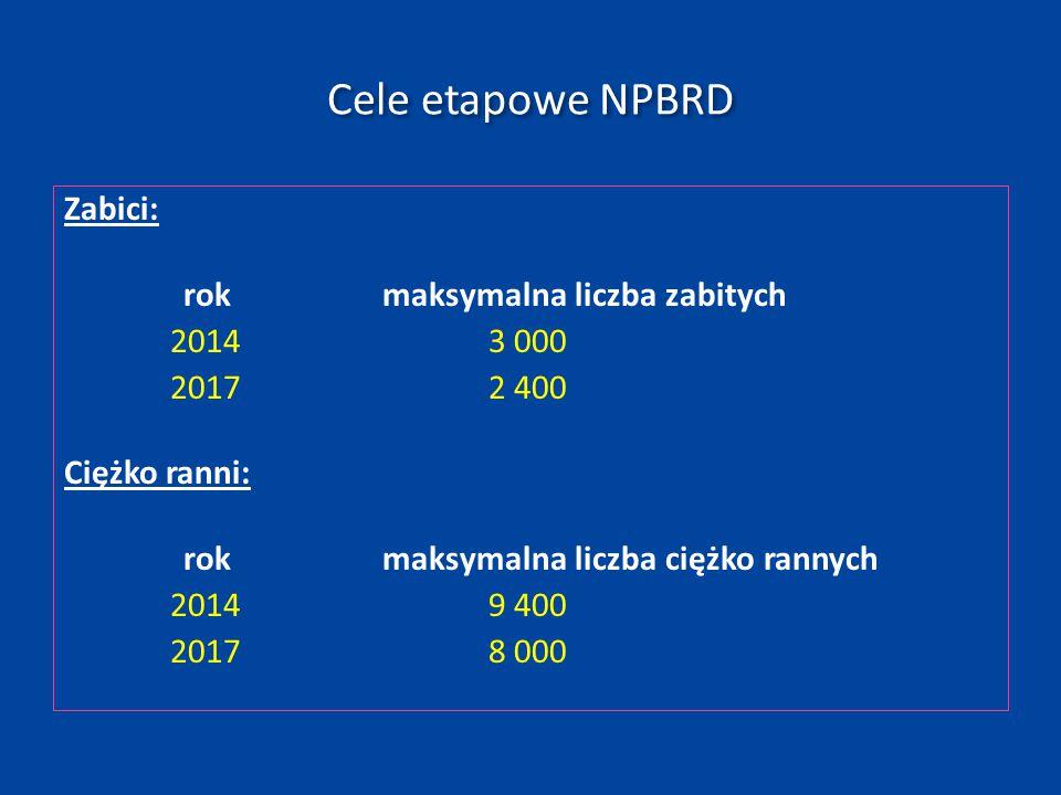 Rekomendowane cele etapowe dla województwa kujawsko-pomorskiego Zabici: rokmaksymalna liczba zabitych 2014182 2017148 Ciężko ranni: rokmaksymalna liczba ciężko rannych 2014479 2017410