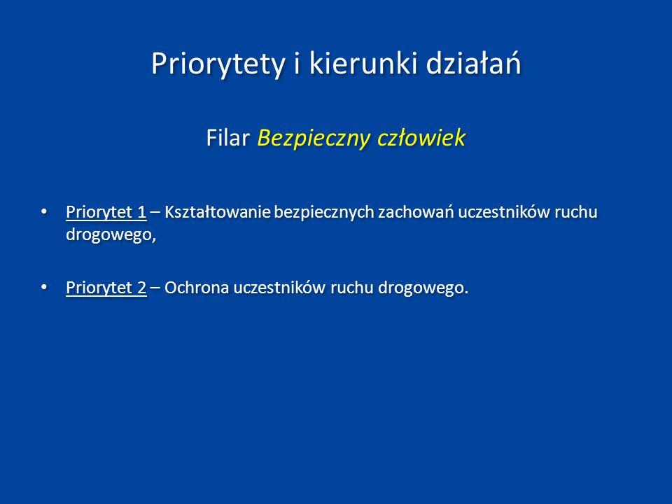 Priorytety i kierunki działań w zakresie filaru Bezpieczny człowiek Priorytet Kierunek działań InżynieriaNadzórEdukacja Kształtowanie bezpiecznych zachowań uczestników ruchu drogowego Usprawnienie systemu nadzoru nad zachowaniami uczestników ruchu drogowego pod kątem poczucia powszechności kontroli i nieuchronności kary Kształtowanie postaw zachęcających do bezpiecznych zachowań w ruchu drogowym w ramach kompleksowego systemu edukacji i systemu promowania (edukacja szkolna, kandydatów na kierowców oraz działania informacyjno- promocyjne Ochrona uczestników ruchu drogowego Upowszechnienie i wdrażanie drogowych środków ochrony uczestników ruchu drogowego w tym w szczególności pieszych i rowerzystów (infrastruktura dla pieszych i rowerzystów, organizacja ruchu uwzględniająca potrzeby rowerzystów); Wdrażanie środków uspokojenia ruchu Rozbudowa i unowocześnienie systemu nadzoru (w tym automatycznego) nad zachowaniami uczestników ruchu drogowego