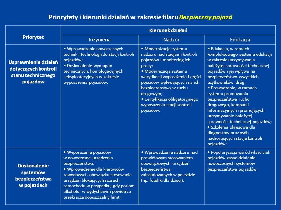 Filar Ratownictwo i opieka powypadkowa Priorytet 1 ‐ Integracja i rozwój Krajowego Systemu Ratownictwa, Priorytet 2 ‐ Usprawnienie systemu pomocy ofiarom wypadków drogowych.