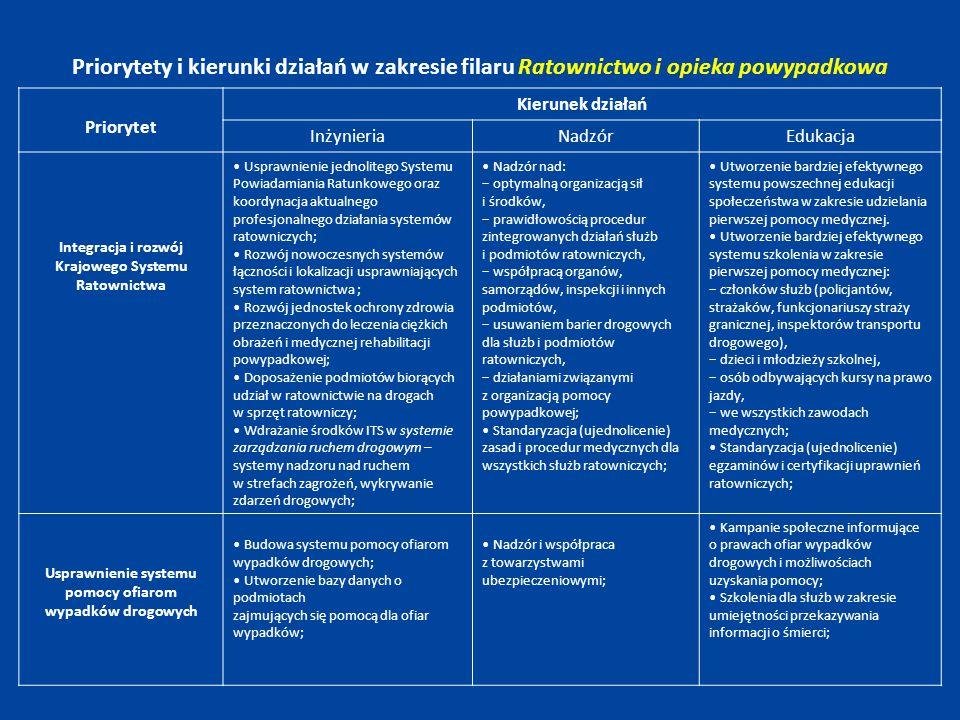 Zasady wdrażania programu Podstawowymi narzędziami do wykonania Programu będą, podobnie do rozwiązań określonych w programie GAMBIT 2005, programy realizacyjne, sektorowe, wojewódzkie i powiatowe.