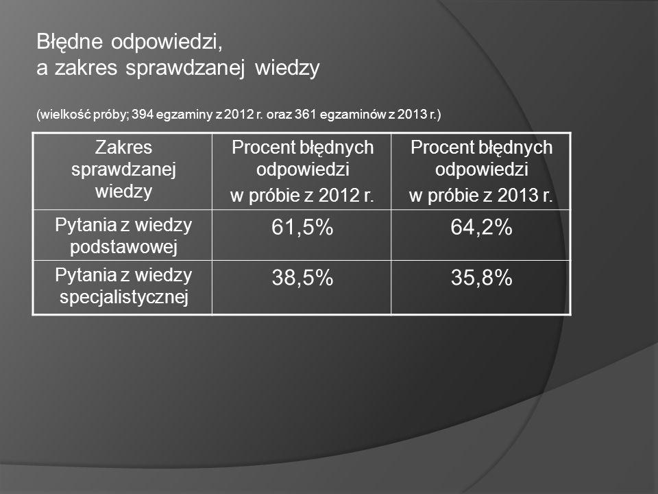 Błędne odpowiedzi, a zakres sprawdzanej wiedzy (wielkość próby; 394 egzaminy z 2012 r. oraz 361 egzaminów z 2013 r.) Zakres sprawdzanej wiedzy Procent