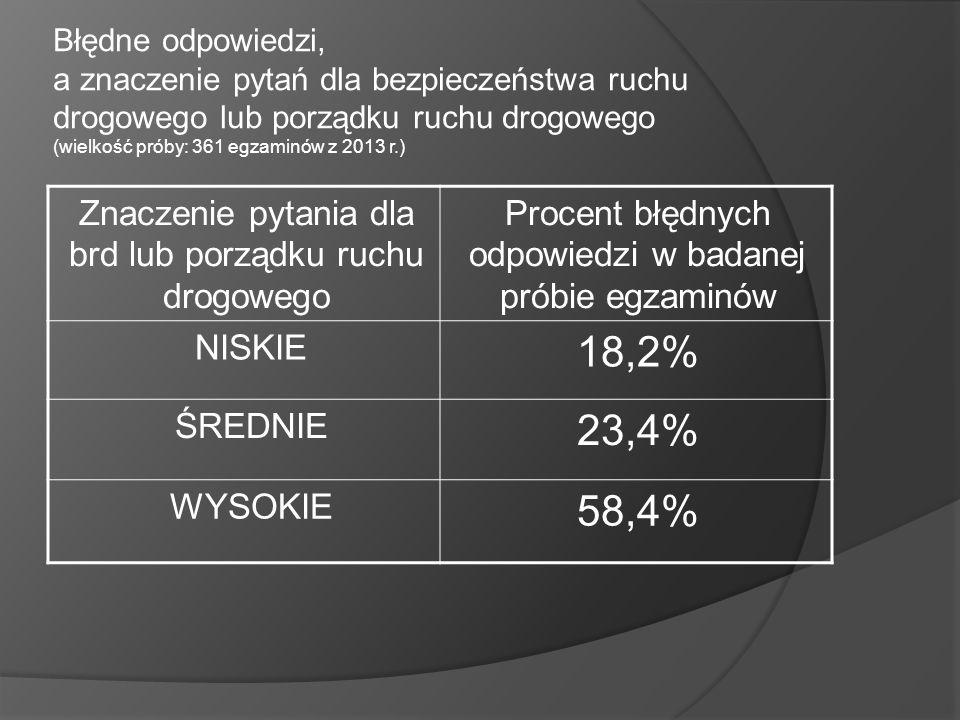 Błędne odpowiedzi, a znaczenie pytań dla bezpieczeństwa ruchu drogowego lub porządku ruchu drogowego (wielkość próby: 361 egzaminów z 2013 r.) Znaczen
