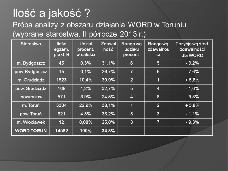 Ilość a jakość ? Próba analizy z obszaru działania WORD w Toruniu (wybrane starostwa, II półrocze 2013 r.) StarostwoIlość egzam. prakt. B Udział proce