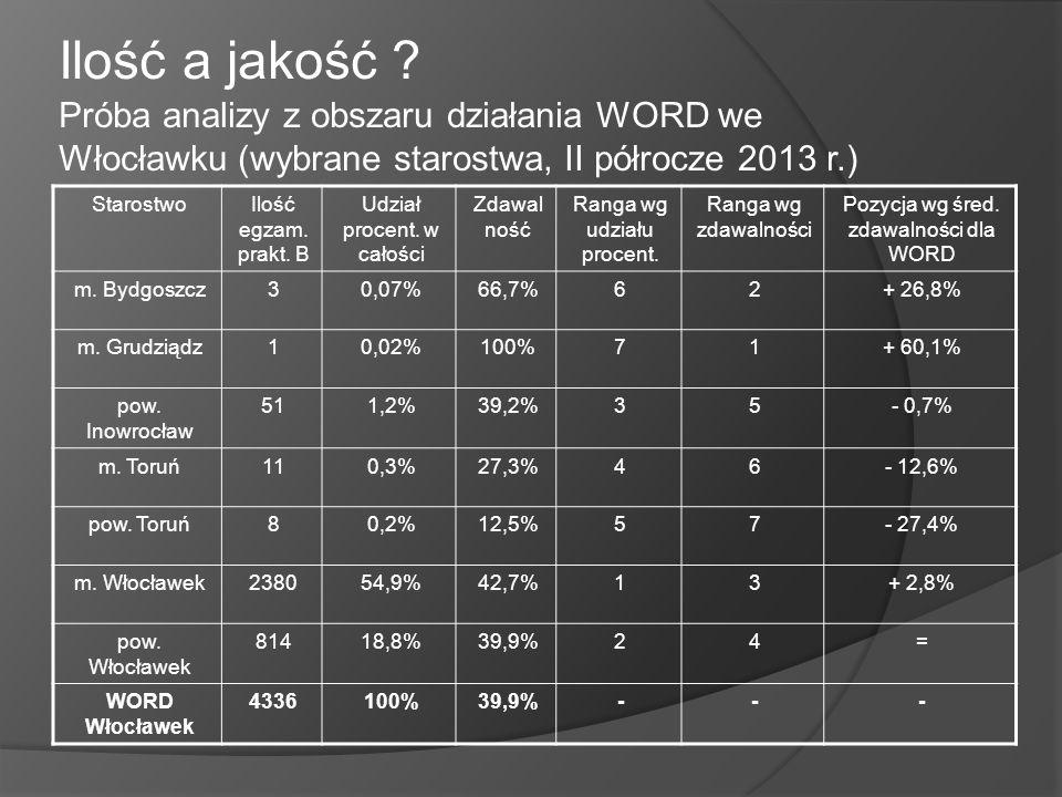 Ilość a jakość ? Próba analizy z obszaru działania WORD we Włocławku (wybrane starostwa, II półrocze 2013 r.) StarostwoIlość egzam. prakt. B Udział pr