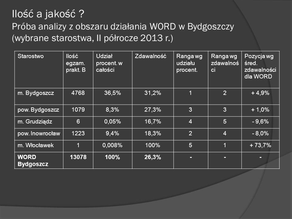 Ilość a jakość ? Próba analizy z obszaru działania WORD w Bydgoszczy (wybrane starostwa, II półrocze 2013 r.) StarostwoIlość egzam. prakt. B Udział pr