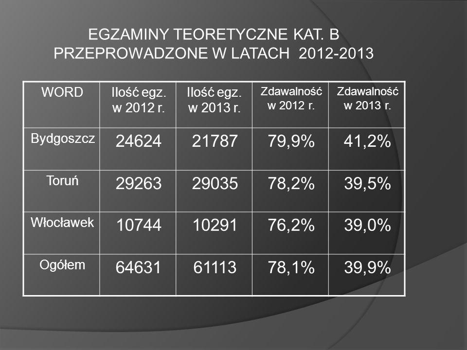 EGZAMINY TEORETYCZNE KAT. B PRZEPROWADZONE W LATACH 2012-2013 WORDIlość egz. w 2012 r. Ilość egz. w 2013 r. Zdawalność w 2012 r. Zdawalność w 2013 r.