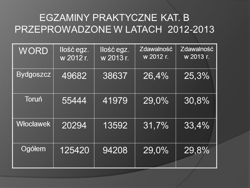 EGZAMINY PRAKTYCZNE KAT. B PRZEPROWADZONE W LATACH 2012-2013 WORD Ilość egz. w 2012 r. Ilość egz. w 2013 r. Zdawalność w 2012 r. Zdawalność w 2013 r.