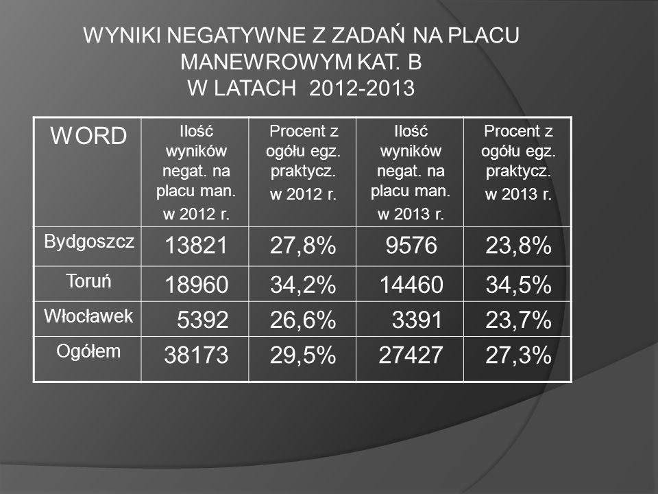 WYNIKI NEGATYWNE Z ZADAŃ NA PLACU MANEWROWYM KAT. B W LATACH 2012-2013 WORD Ilość wyników negat. na placu man. w 2012 r. Procent z ogółu egz. praktycz