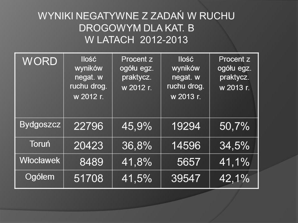 WYNIKI NEGATYWNE Z ZADAŃ W RUCHU DROGOWYM DLA KAT. B W LATACH 2012-2013 WORD Ilość wyników negat. w ruchu drog. w 2012 r. Procent z ogółu egz. praktyc
