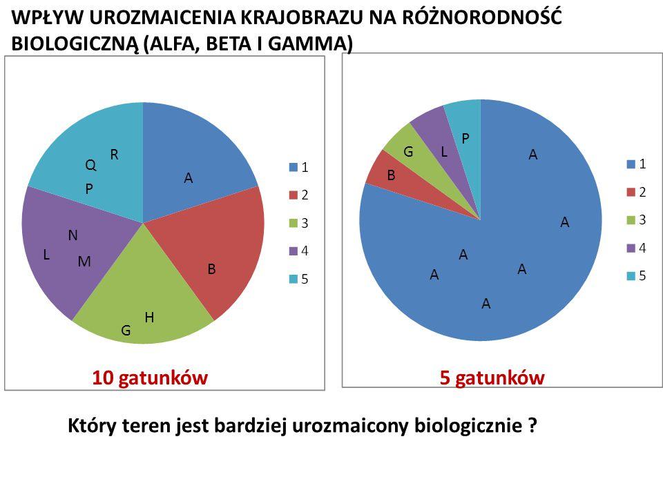 Który teren jest bardziej urozmaicony biologicznie ? A A A A A A B GL P A P Q R L M N G H B WPŁYW UROZMAICENIA KRAJOBRAZU NA RÓŻNORODNOŚĆ BIOLOGICZNĄ