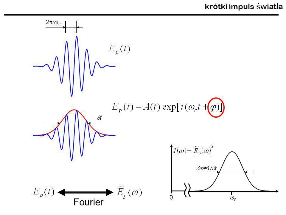 2/c2/c tt Fourier 0 cc  ≈1/  t krótki impuls ś wiat ł a