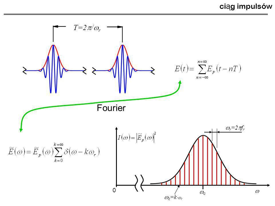 T=2  /  r ci ą g impulsów 0 cc Fourier   r =2  f r  k =k   r