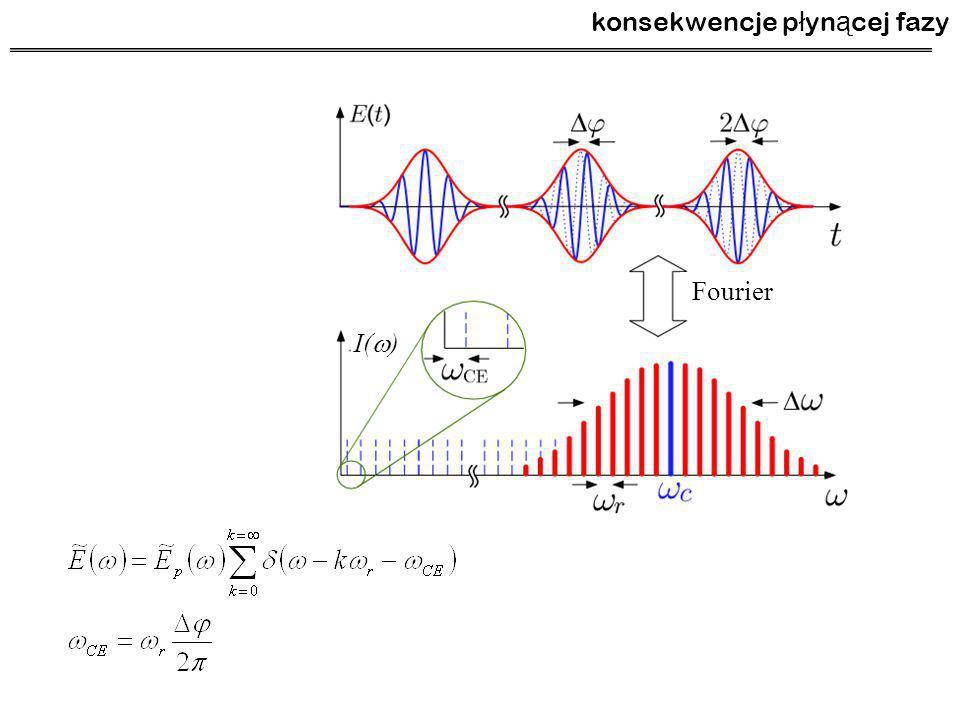 konsekwencje p ł yn ą cej fazy Fourier I(  )