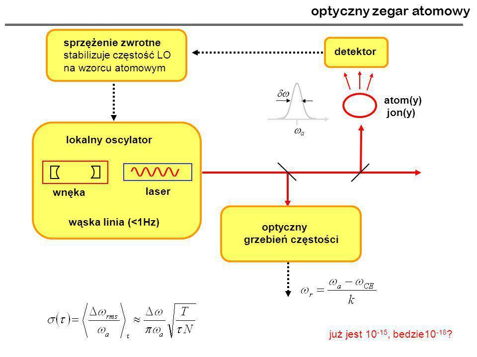 sprzężenie zwrotne stabilizuje częstość LO na wzorcu atomowym lokalny oscylator laser wnęka wąska linia (<1Hz) detektor atom(y) jon(y) optyczny grzebi