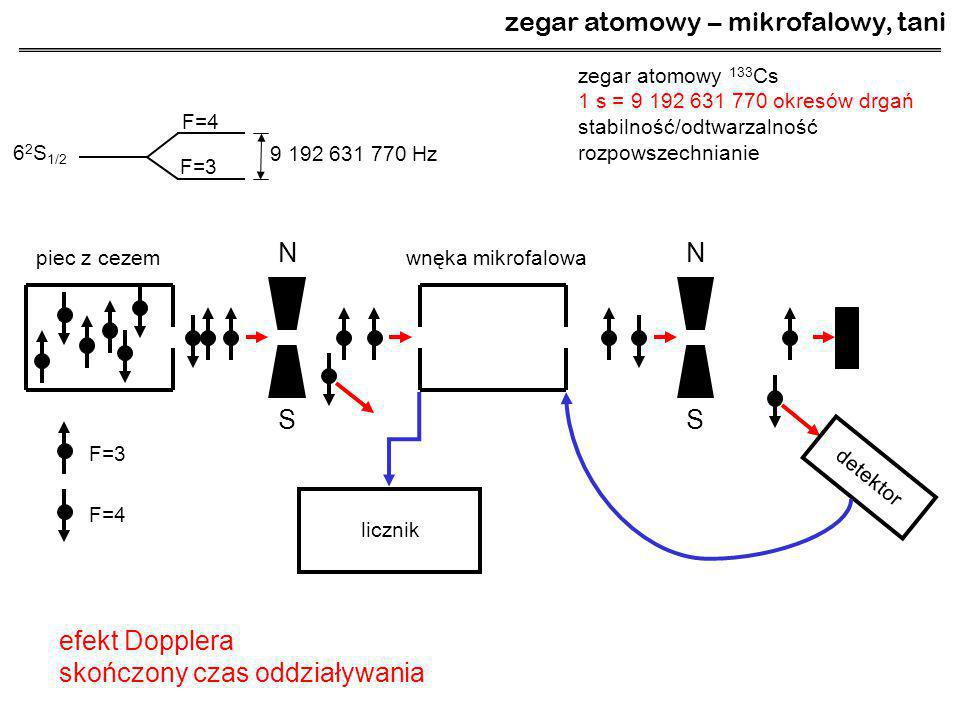 zegar atomowy – mikrofalowy, tani zegar atomowy 133 Cs 1 s = 9 192 631 770 okresów drgań stabilność/odtwarzalność rozpowszechnianie N S N S piec z cez