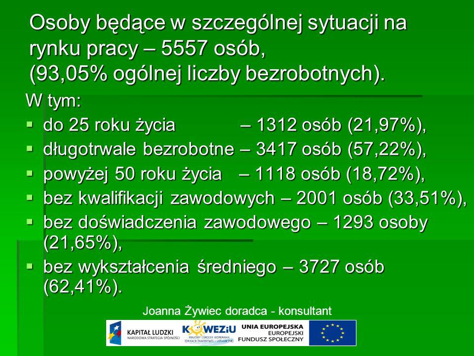 Osoby będące w szczególnej sytuacji na rynku pracy – 5557 osób, (93,05% ogólnej liczby bezrobotnych).