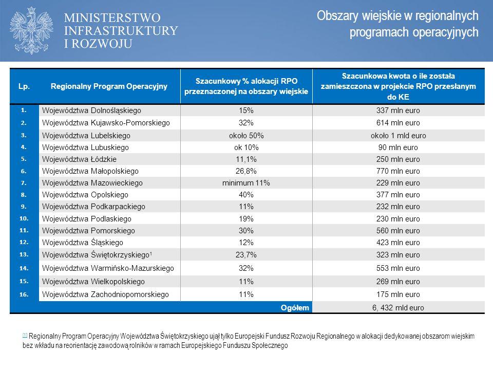 Zasady programowania perspektywy 2014-2020 Obszary wiejskie w regionalnych programach operacyjnych Lp.Regionalny Program Operacyjny Szacunkowy % aloka