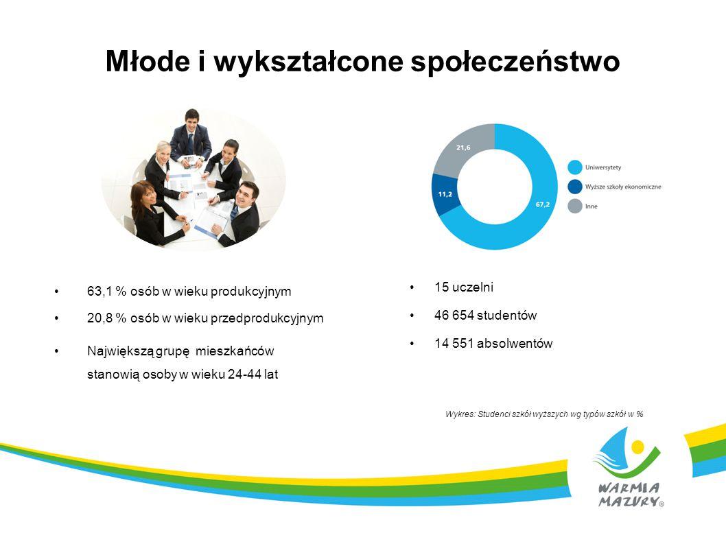 Młode i wykształcone społeczeństwo 15 uczelni 46 654 studentów 14 551 absolwentów Wykres: Studenci szkół wyższych wg typów szkół w % 63,1 % osób w wie