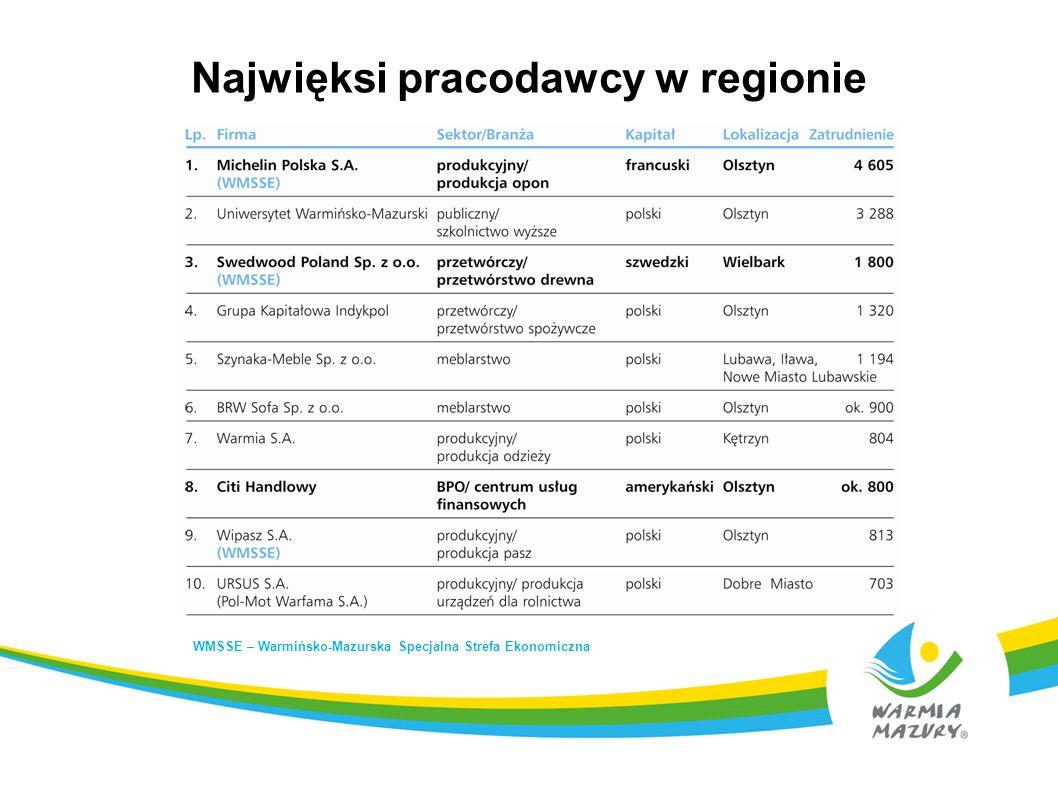 Najwięksi pracodawcy w regionie WMSSE – Warmińsko-Mazurska Specjalna Strefa Ekonomiczna