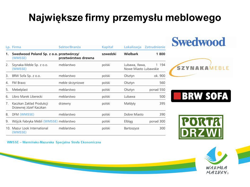 Największe firmy przemysłu meblowego WMSSE – Warmińsko-Mazurska Specjalna Strefa Ekonomiczna