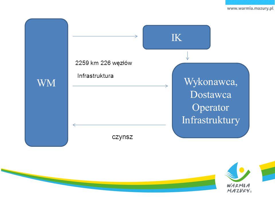 WM Wykonawca, Dostawca Operator Infrastruktury IK Infrastruktura czynsz 2259 km 226 węzłów