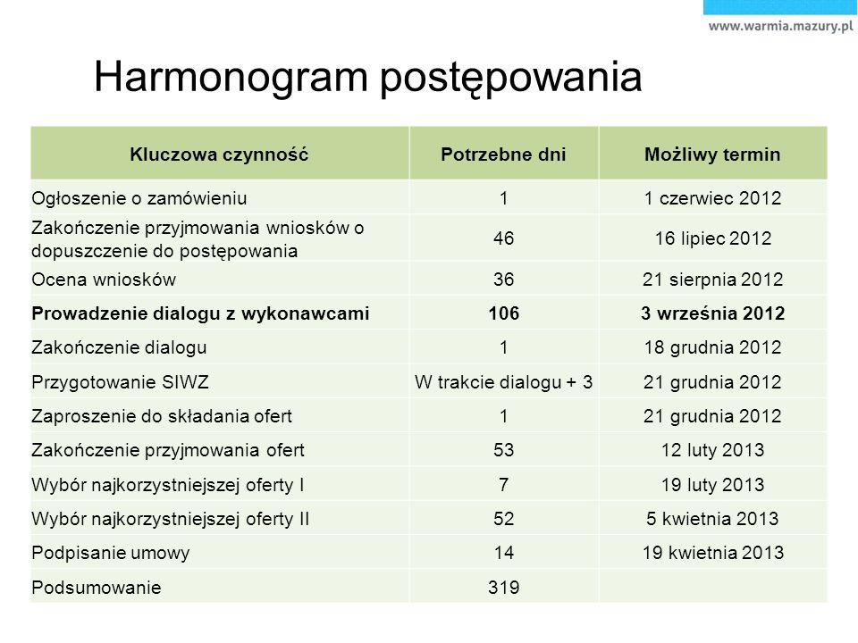 Harmonogram postępowania Kluczowa czynnośćPotrzebne dniMożliwy termin Ogłoszenie o zamówieniu11 czerwiec 2012 Zakończenie przyjmowania wniosków o dopu
