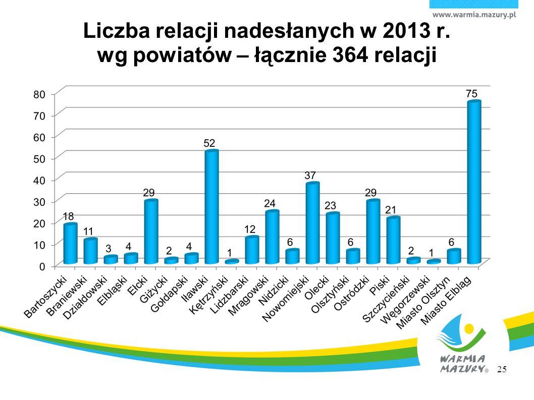 Liczba relacji nadesłanych w 2013 r. wg powiatów – łącznie 364 relacji 25