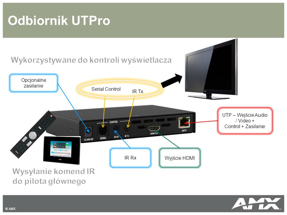 Odbiornik UTPro © AMX UTP – Wejście Audio / Video + Control + Zasilanie Wyjście HDMI IR Rx Serial Control IR Tx Opcjonalne zasilanie