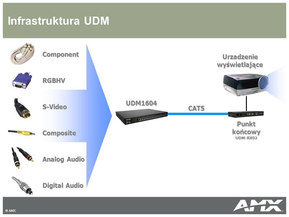 Infrastruktura UDM ComponentRGBHVS-VideoComposite Analog Audio Digital Audio CAT5 Urzadzenie wyświetlające Punkt końcowy UDM-RX02 UDM1604 © AMX