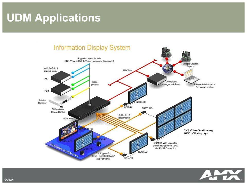 UDM Applications © AMX