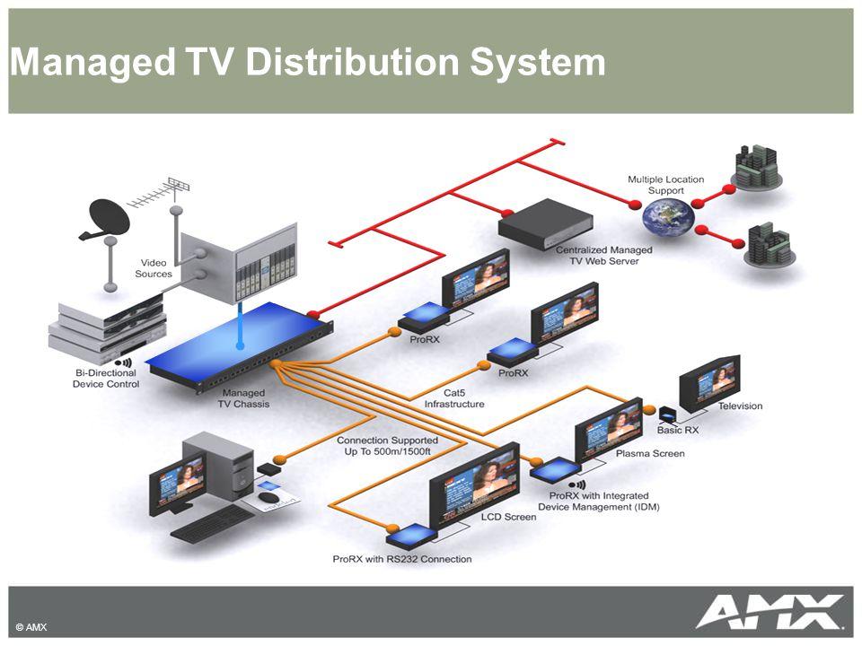 © AMX Managed TV Distribution System