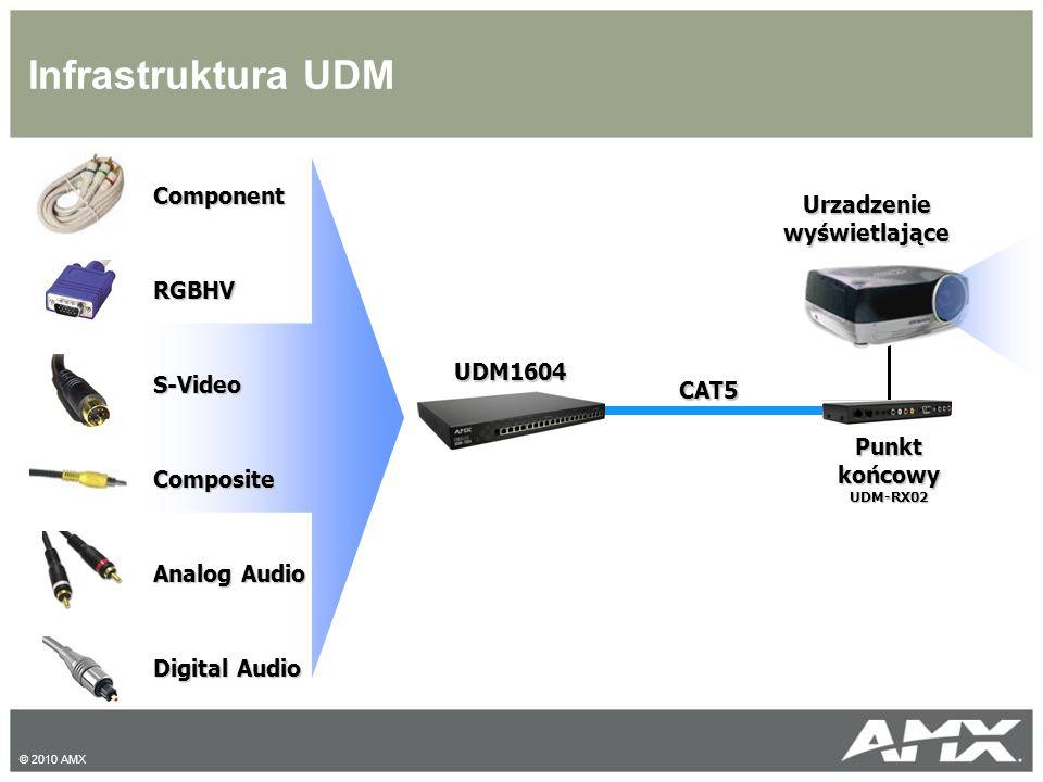Infrastruktura UDM ComponentRGBHVS-VideoComposite Analog Audio Digital Audio CAT5 Urzadzenie wyświetlające Punkt końcowy UDM-RX02 UDM1604 © 2010 AMX