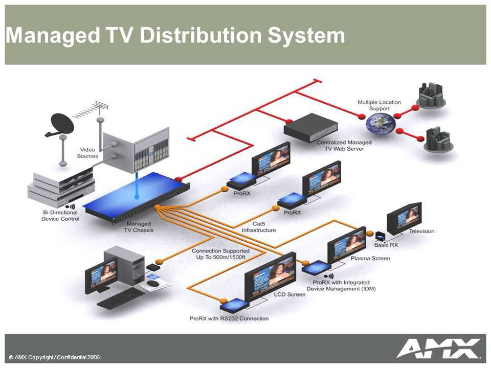 © AMX Copyright / Confidential 2006 Managed TV Distribution System