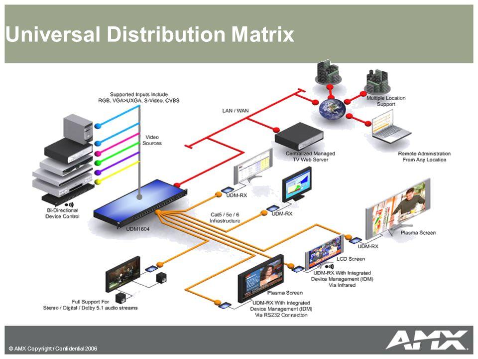 © AMX Copyright / Confidential 2006 Universal Distribution Matrix