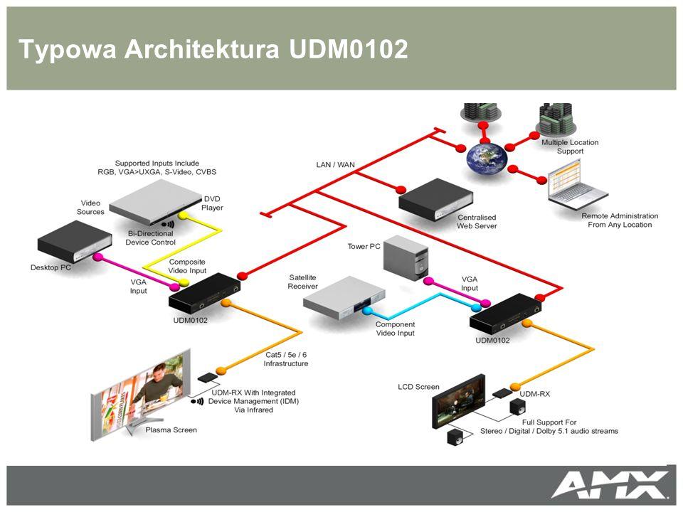Typowa Architektura UDM0102