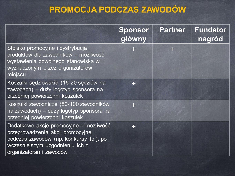 Sponsor główny PartnerFundator nagród Stoisko promocyjne i dystrybucja produktów dla zawodników – możliwość wystawienia dowolnego stanowiska w wyznaczonym przez organizatorów miejscu ++ Koszulki sędziowskie (15-20 sędziów na zawodach) – duży logotyp sponsora na przedniej powierzchni koszulek + Koszulki zawodnicze (80-100 zawodników na zawodach) – duży logotyp sponsora na przedniej powierzchni koszulek + Dodatkowe akcje promocyjne – możliwość przeprowadzenia akcji promocyjnej podczas zawodów (np.