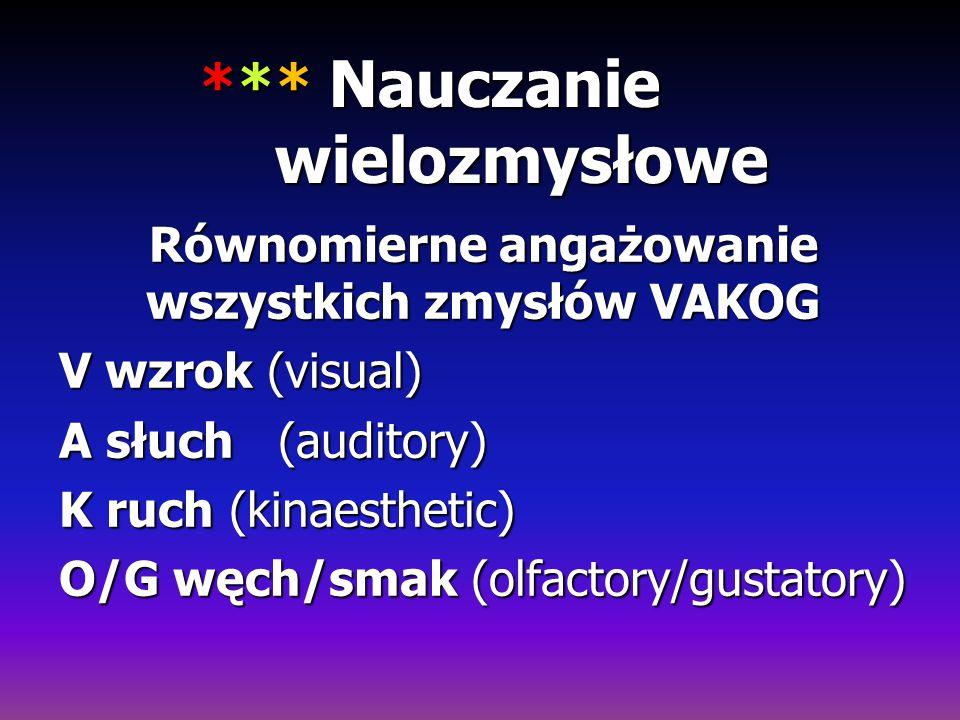 *** Nauczanie wielozmysłowe Równomierne angażowanie wszystkich zmysłów VAKOG V wzrok (visual) A słuch (auditory) K ruch (kinaesthetic) O/G węch/smak (