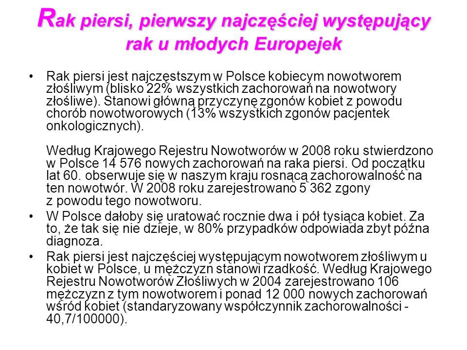 R ak piersi, pierwszy najczęściej występujący rak u młodych Europejek Rak piersi jest najczęstszym w Polsce kobiecym nowotworem złośliwym (blisko 22% wszystkich zachorowań na nowotwory złośliwe).