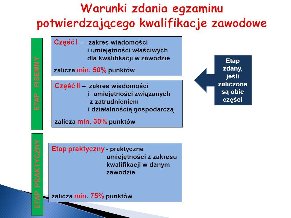 Część II – zakres wiadomości i umiejętności związanych z zatrudnieniem i działalnością gospodarczą zalicza min.