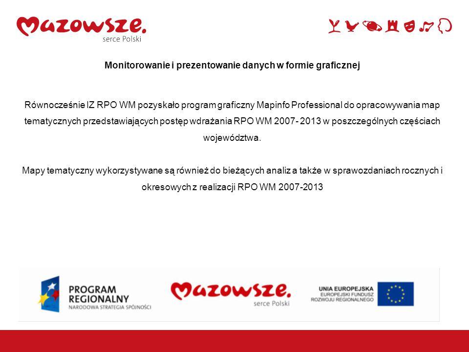 1 Monitorowanie i prezentowanie danych w formie graficznej Równocześnie IZ RPO WM pozyskało program graficzny Mapinfo Professional do opracowywania map tematycznych przedstawiających postęp wdrażania RPO WM 2007- 2013 w poszczególnych częściach województwa.