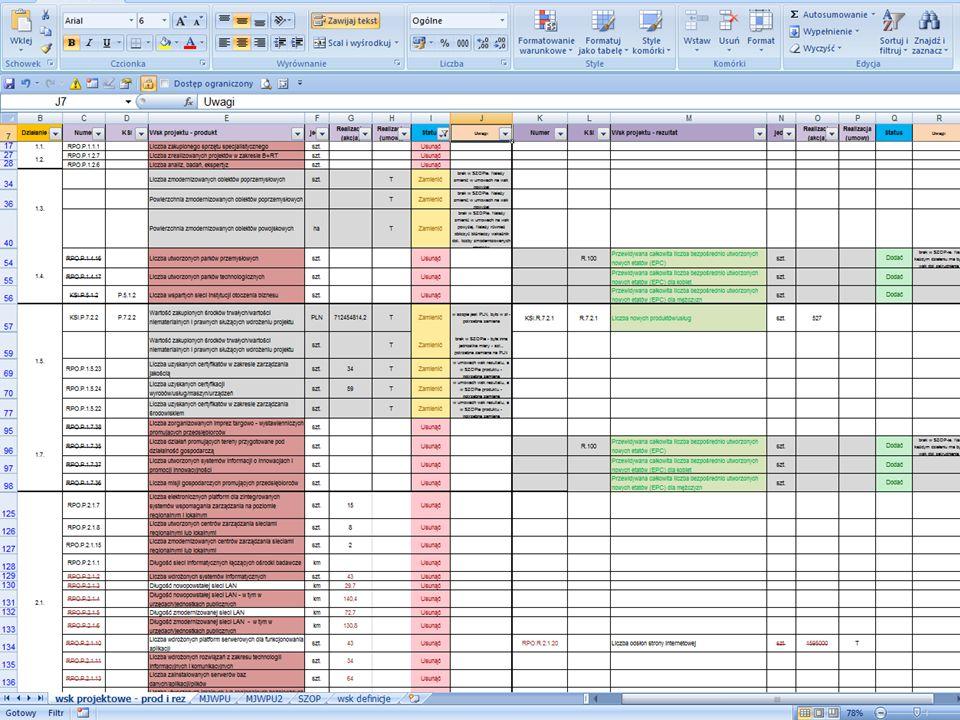 1 Aktualizacja wartości wskaźników osiąganych w ramach RPO WM 2007-2013 Kolejnym etapem było opracowanie excelowskiej matrycy wskaźnikowej w której w osobnych arkuszach dla każdego działania przedstawiono wszystkie wskaźniki znajdujące się w projekcie nowego Uszczegółowienia RPO WM 2007-2013 wraz z instrukcją do jej wypełniania.