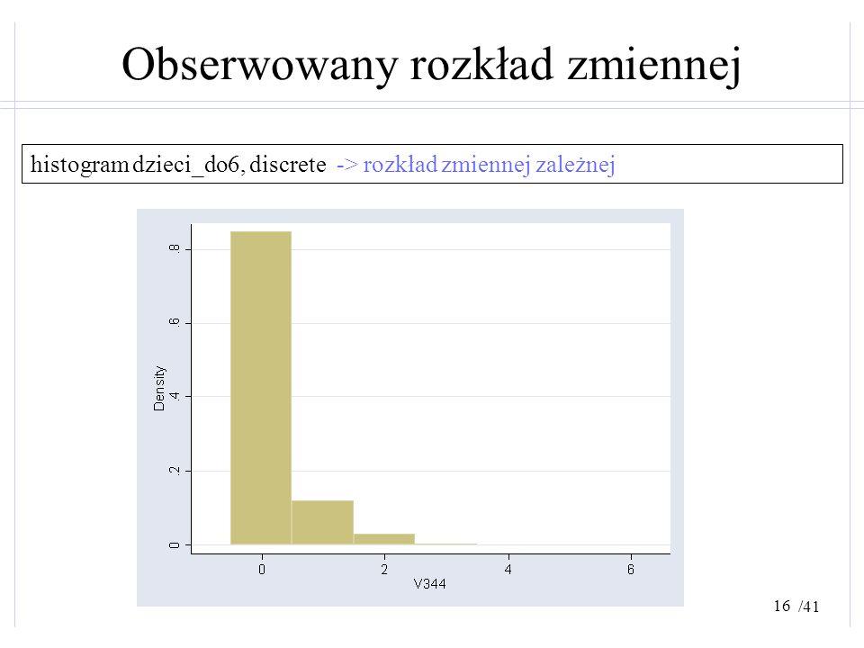 /41 Obserwowany rozkład zmiennej histogram dzieci_do6, discrete -> rozkład zmiennej zależnej 16