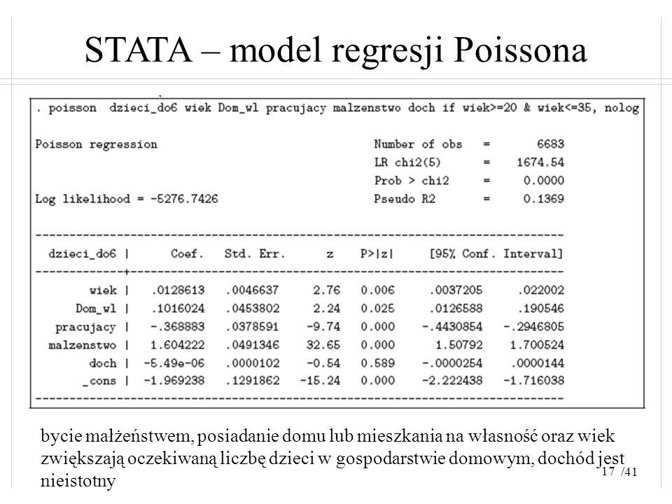 /41 STATA – model regresji Poissona bycie małżeństwem, posiadanie domu lub mieszkania na własność oraz wiek zwiększają oczekiwaną liczbę dzieci w gosp