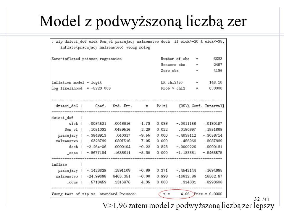 /41 Model z podwyższoną liczbą zer V>1,96 zatem model z podwyższoną liczbą zer lepszy 32
