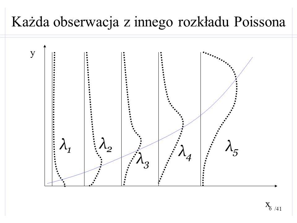 /41 Każda obserwacja z innego rozkładu Poissona x y λ1λ1 λ2λ2 λ3λ3 λ4λ4 λ5λ5 6