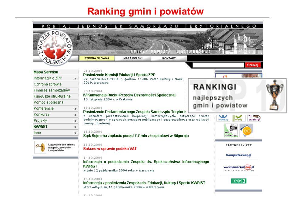 Ranking gmin i powiatów