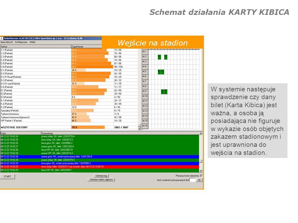 Schemat działania KARTY KIBICA Wejście na stadion W systemie następuje sprawdzenie czy dany bilet (Karta Kibica) jest ważna, a osoba ją posiadająca ni