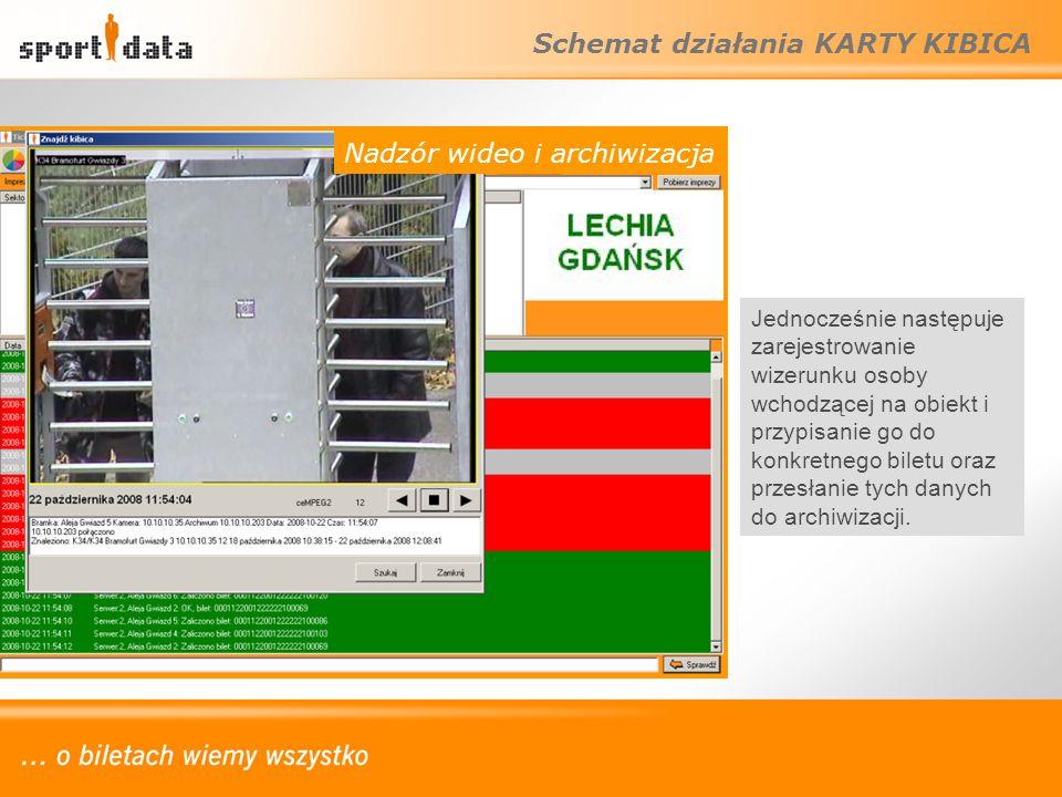 Schemat działania KARTY KIBICA Nadzór wideo i archiwizacja Jednocześnie następuje zarejestrowanie wizerunku osoby wchodzącej na obiekt i przypisanie g