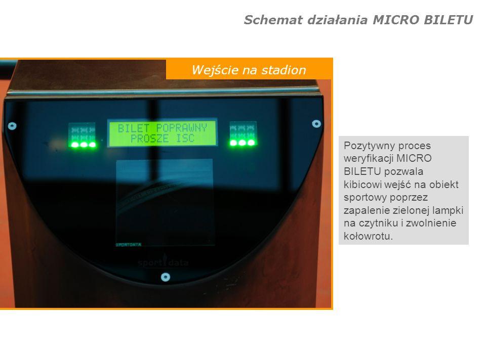 Schemat działania MICRO BILETU Wejście na stadion Pozytywny proces weryfikacji MICRO BILETU pozwala kibicowi wejść na obiekt sportowy poprzez zapaleni